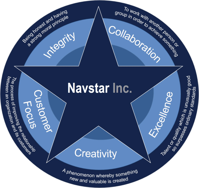core values of Navstar